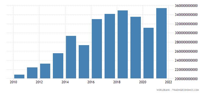 cameroon gross savings current lcu wb data