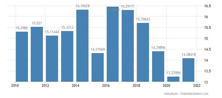 cameroon gross savings percent of gdp wb data