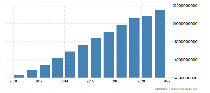 cameroon gross value added at factor cost constant lcu wb data