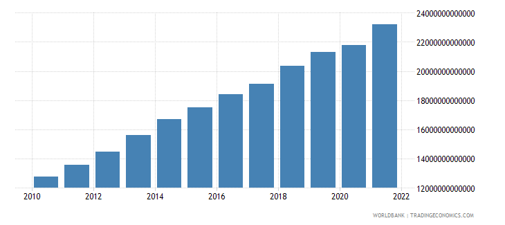 cameroon gross value added at factor cost current lcu wb data