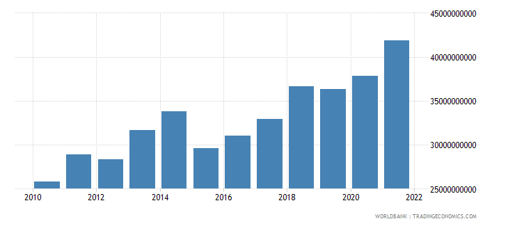 cameroon gross value added at factor cost us dollar wb data