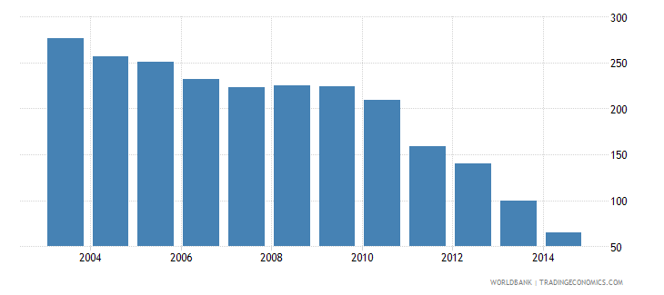 cameroon health expenditure total percent of gdp wb data
