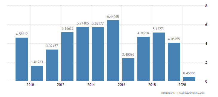 cameroon household final consumption expenditure annual percent growth wb data