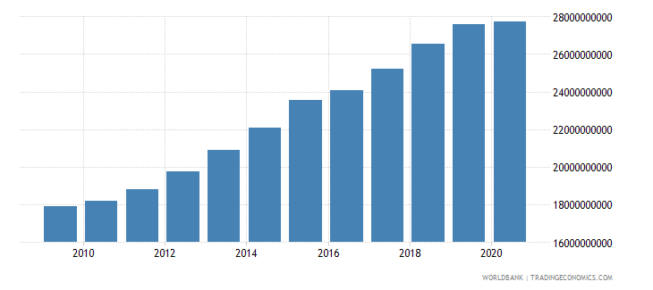 cameroon household final consumption expenditure constant 2000 us dollar wb data