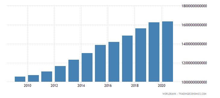 cameroon household final consumption expenditure constant lcu wb data