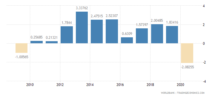 cameroon household final consumption expenditure per capita growth annual percent wb data