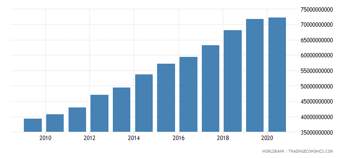 cameroon household final consumption expenditure ppp us dollar wb data