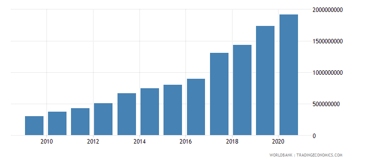 cameroon ibrd loans and ida credits dod us dollar wb data