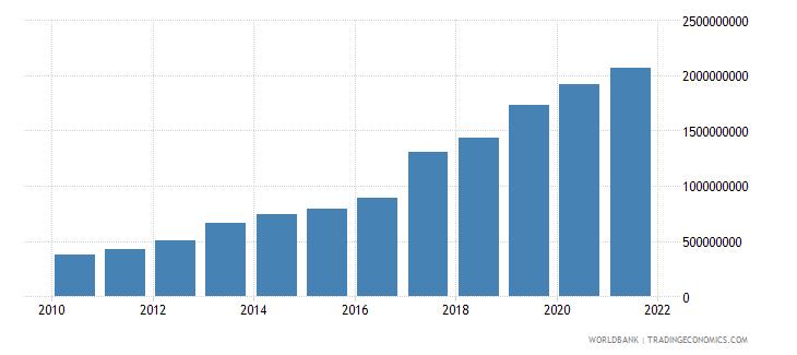 cameroon ibrd loans and ida credits dod us dollar wb data