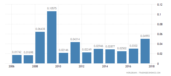 cameroon ict goods exports percent of total goods exports wb data