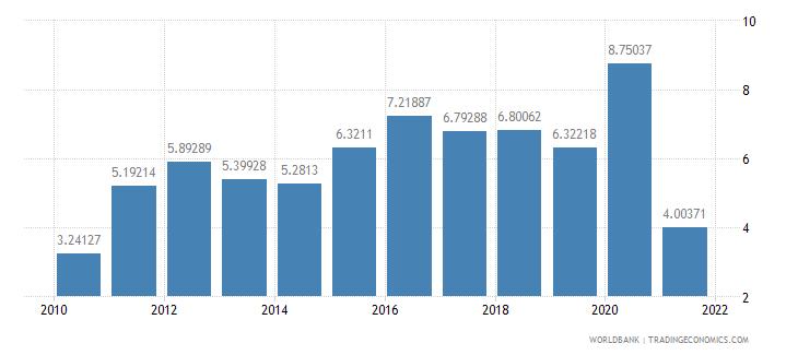 cameroon ict service exports percent of service exports bop wb data