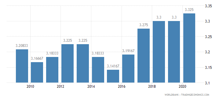 cameroon ida resource allocation index 1 low to 6 high wb data