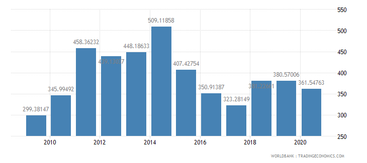 cameroon import value index 2000  100 wb data