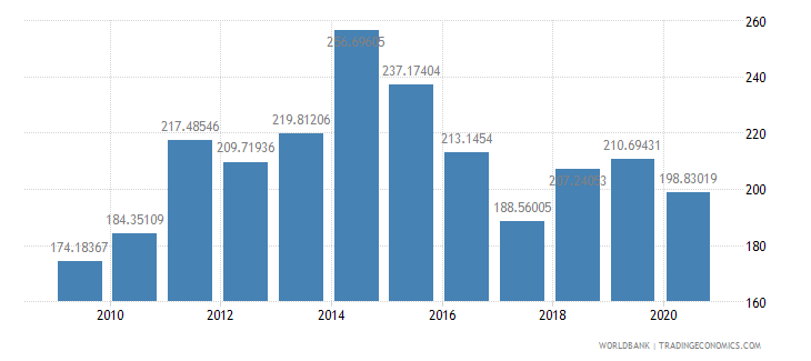 cameroon import volume index 2000  100 wb data