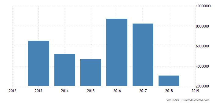 cameroon imports australia
