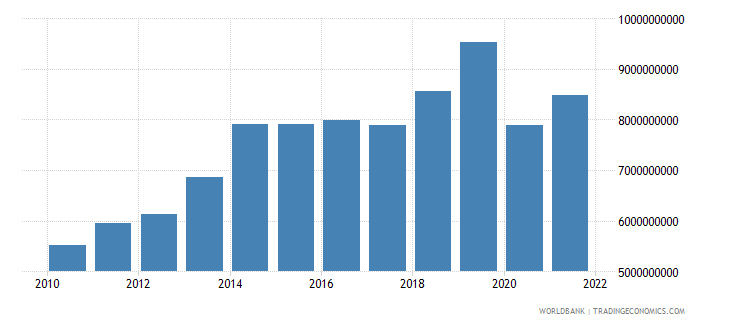 cameroon imports of goods and services constant 2000 us dollar wb data