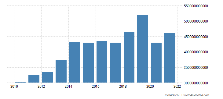 cameroon imports of goods and services constant lcu wb data