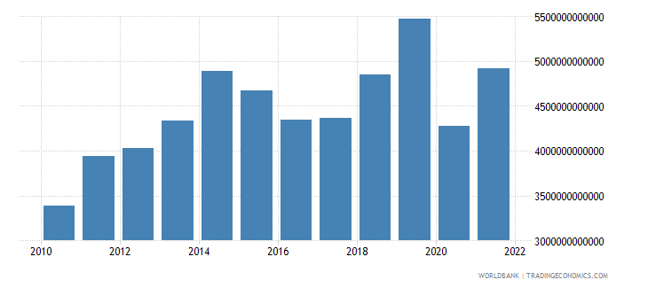 cameroon imports of goods and services current lcu wb data