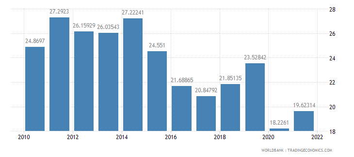 cameroon imports of goods and services percent of gdp wb data