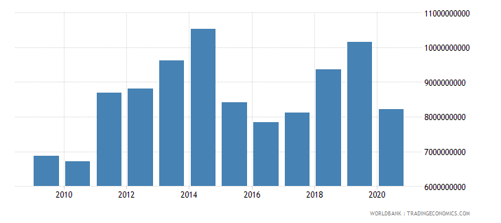 cameroon imports of goods services and income bop us dollar wb data