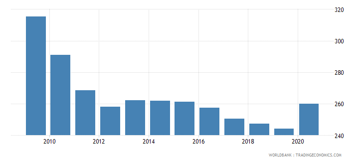 cameroon incidence of malaria per 1000 population at risk wb data
