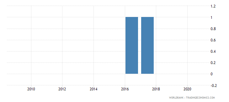 cameroon industrial production index wb data