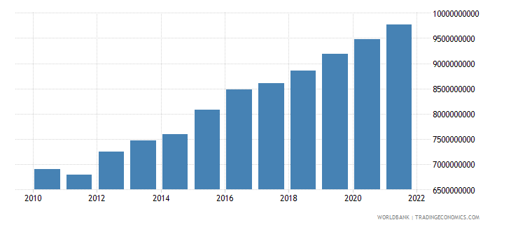 cameroon industry value added constant 2000 us dollar wb data