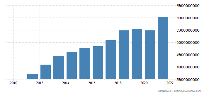 cameroon industry value added current lcu wb data