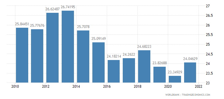 cameroon industry value added percent of gdp wb data