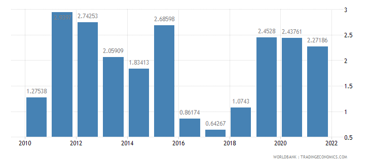 cameroon inflation consumer prices annual percent wb data