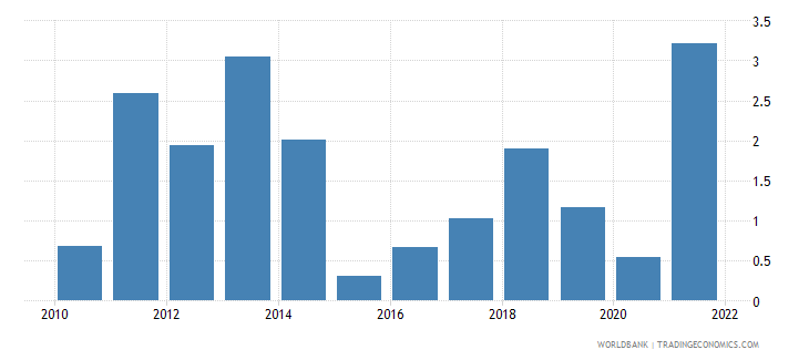 cameroon inflation gdp deflator linked series annual percent wb data
