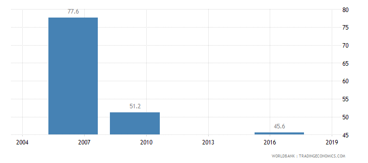 cameroon informal payments to public officials percent of firms wb data