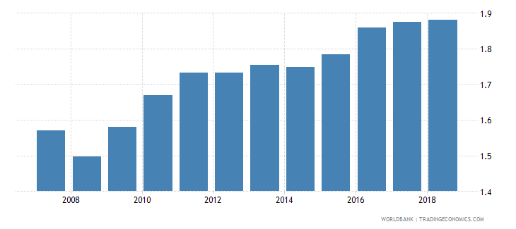 cameroon insurance company assets to gdp percent wb data