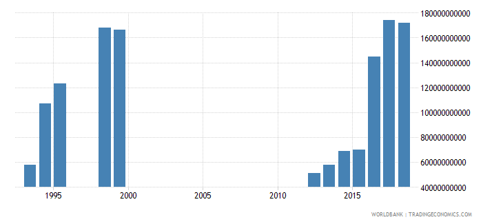 cameroon interest payments current lcu wb data