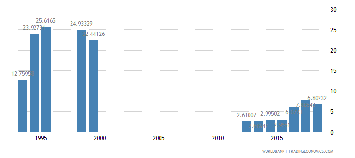 cameroon interest payments percent of expense wb data