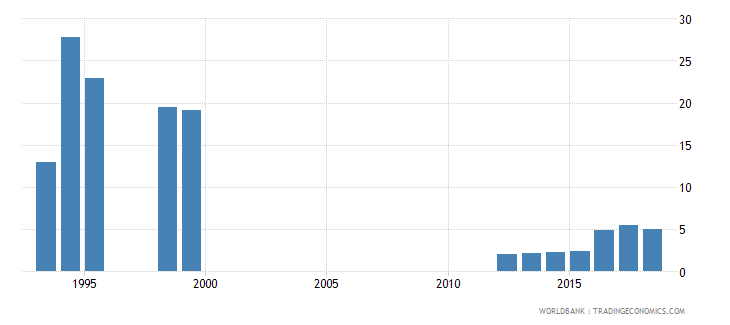 cameroon interest payments percent of revenue wb data