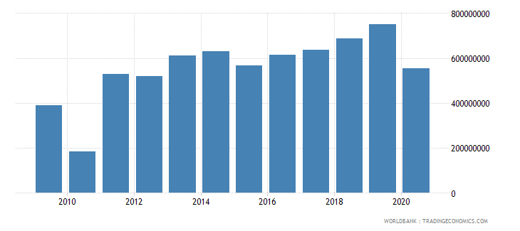 cameroon international tourism expenditures for travel items us dollar wb data