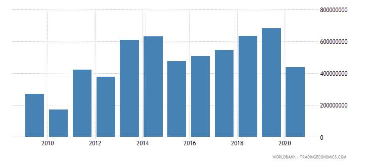 cameroon international tourism receipts us dollar wb data