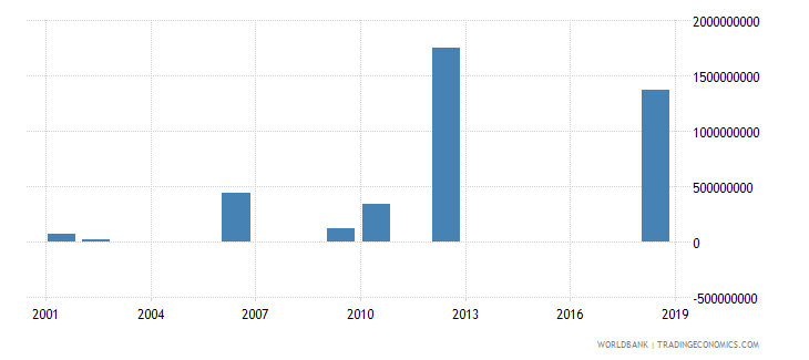 cameroon investment in energy with private participation us dollar wb data