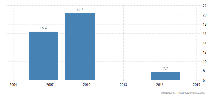 cameroon iso certification ownership percent of firms wb data