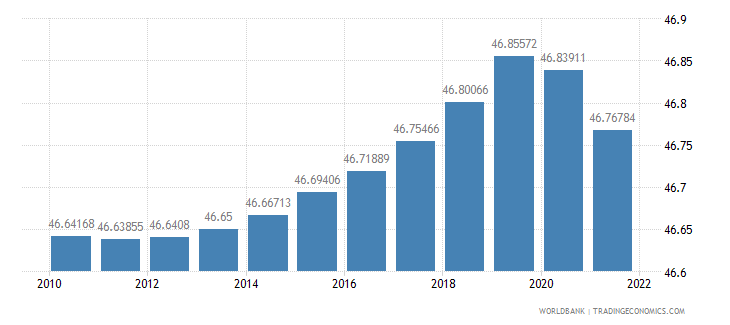cameroon labor force female percent of total labor force wb data