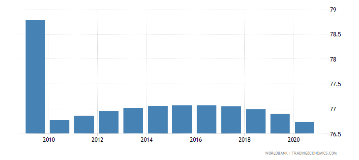 cameroon labor force participation rate total percent of total population ages 15 64 modeled ilo estimate wb data