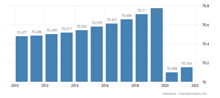cameroon labor participation rate female percent of female population ages 15 plus  wb data
