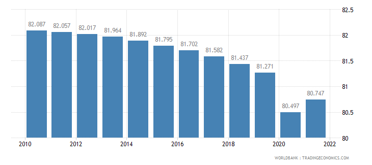 cameroon labor participation rate male percent of male population ages 15 plus  wb data