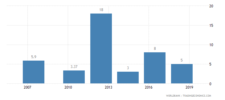 cameroon lead time to export median case days wb data