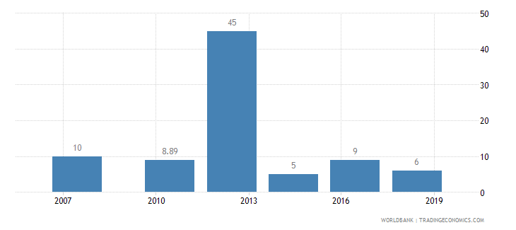 cameroon lead time to import median case days wb data