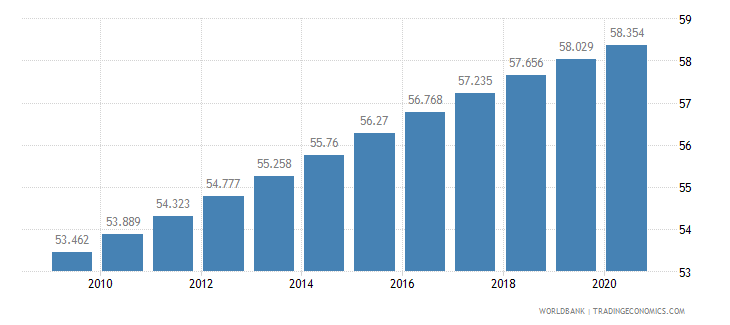 cameroon life expectancy at birth male years wb data