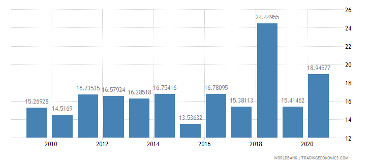 cameroon liner shipping connectivity index maximum value in 2004  100 wb data