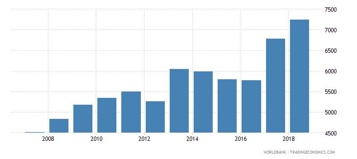 cameroon liquid liabilities in millions usd 2000 constant wb data