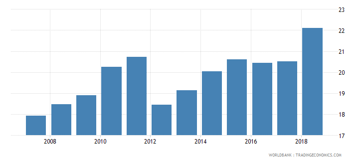 cameroon liquid liabilities to gdp percent wb data